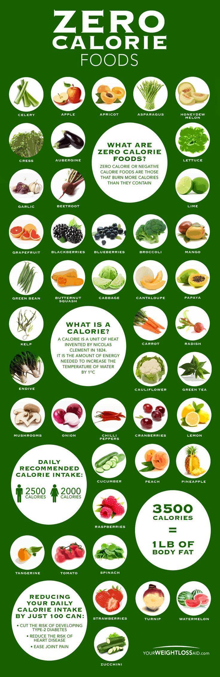 Photo of Kalorienfreie Lebensmittelkarte [Infographic]