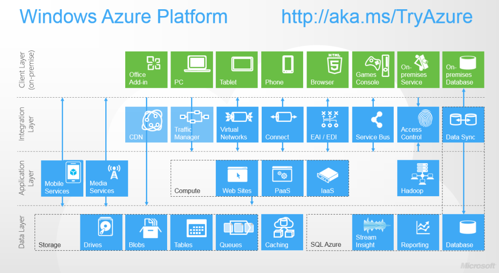 Programing Issues Azure Blog Post Marathon Is Ready To