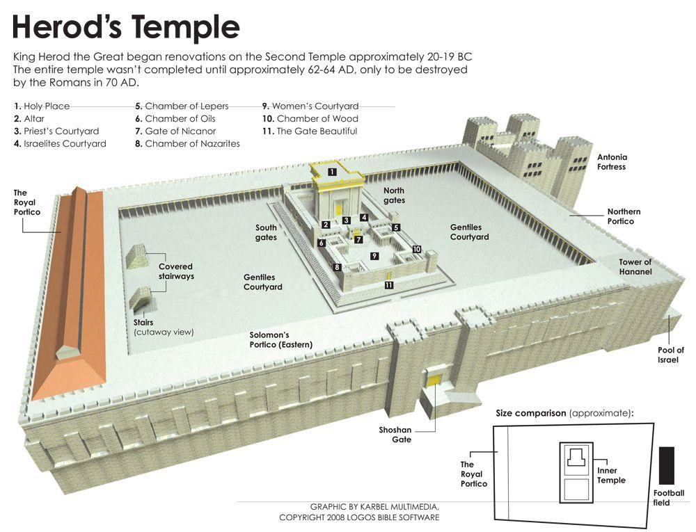 18 Herod S Temple Ideas Temple Temple In Jerusalem Solomons Temple