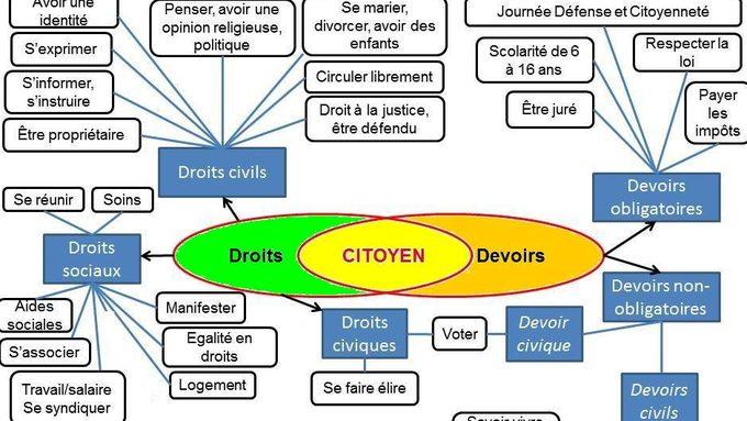 3eme Resume Du Cours Sur Les Droits Et Les Devoirs Du Citoyen Francais Qui Est Aussi Citoyen Europeen Education Civique Et Morale Education Civique Education