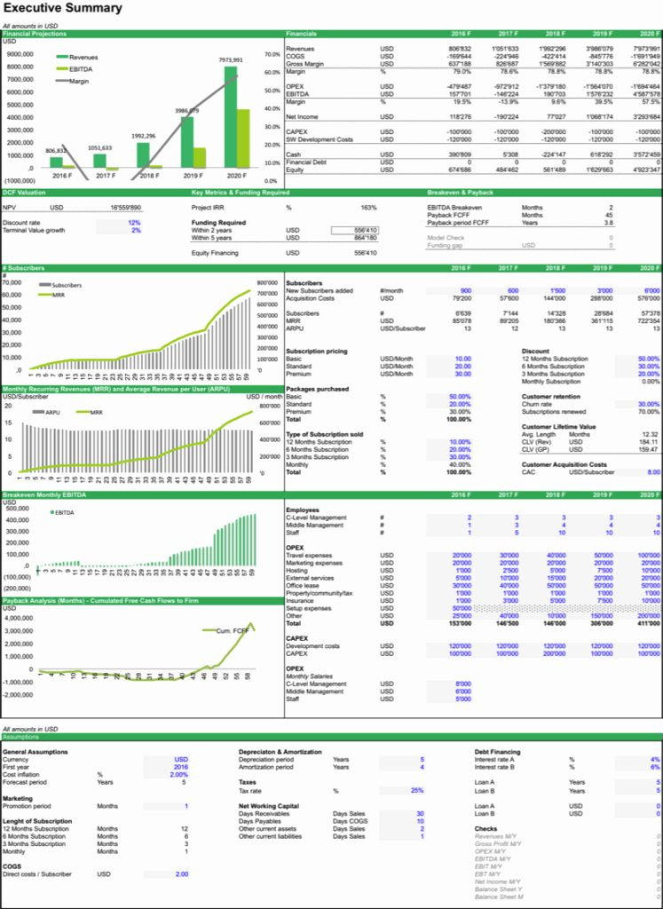 Information Technology Budget Template En 2020 Gestion De