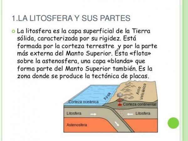 18 Ideas De Litosfera Capas De La Tierra Desarrollo Sustentable Tectonica De Placas