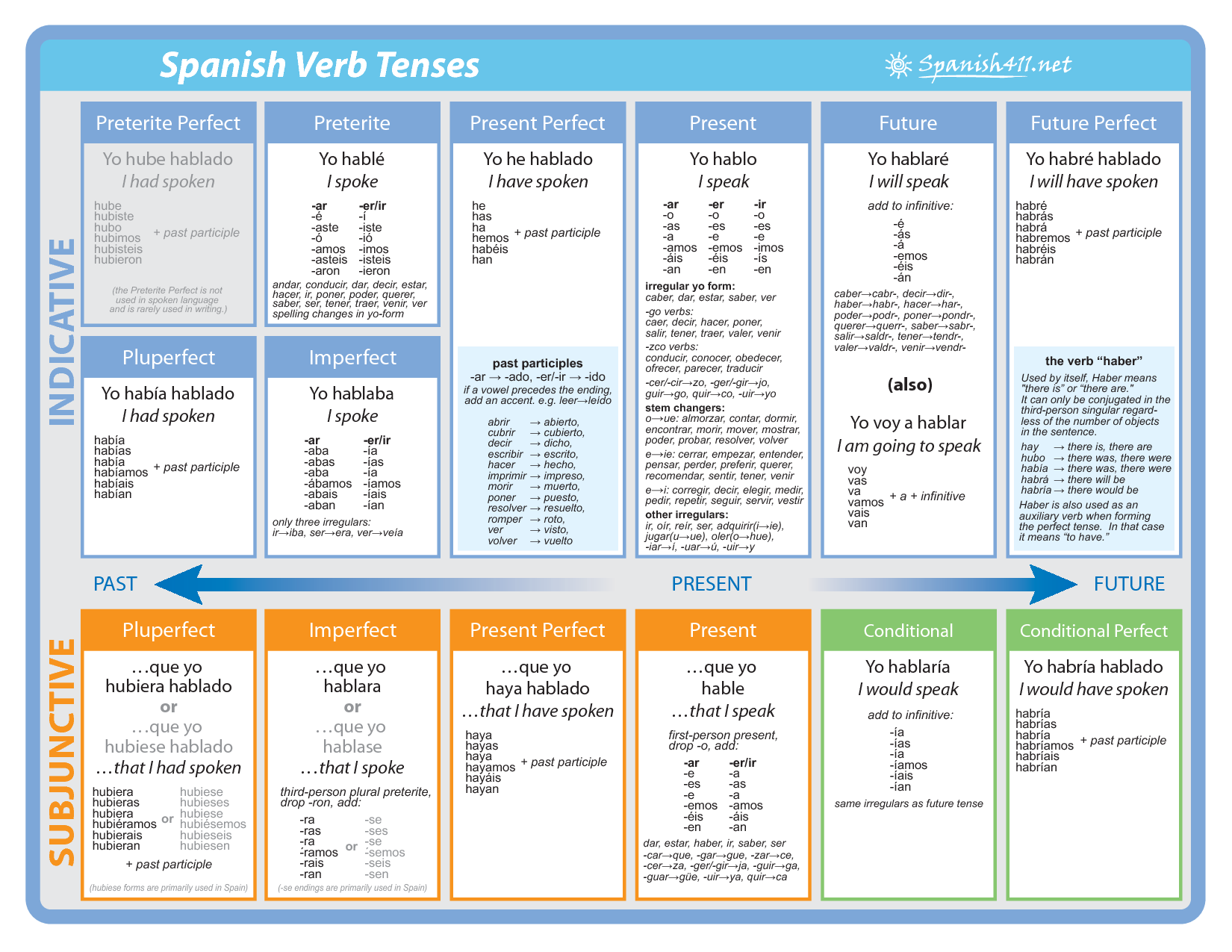 All spanish tenses and moods spanish verb chart poster for Table in spanish