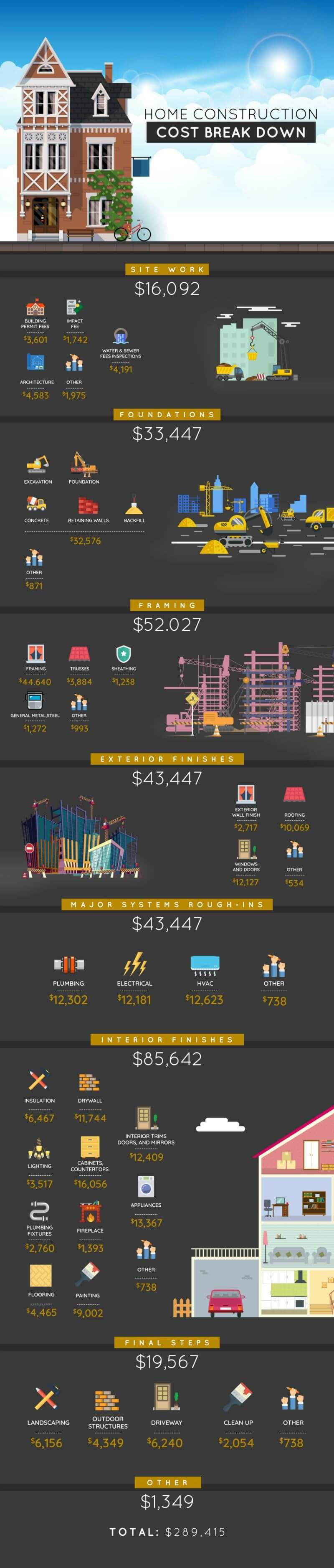 How Much it Costs to Build a House Building a house