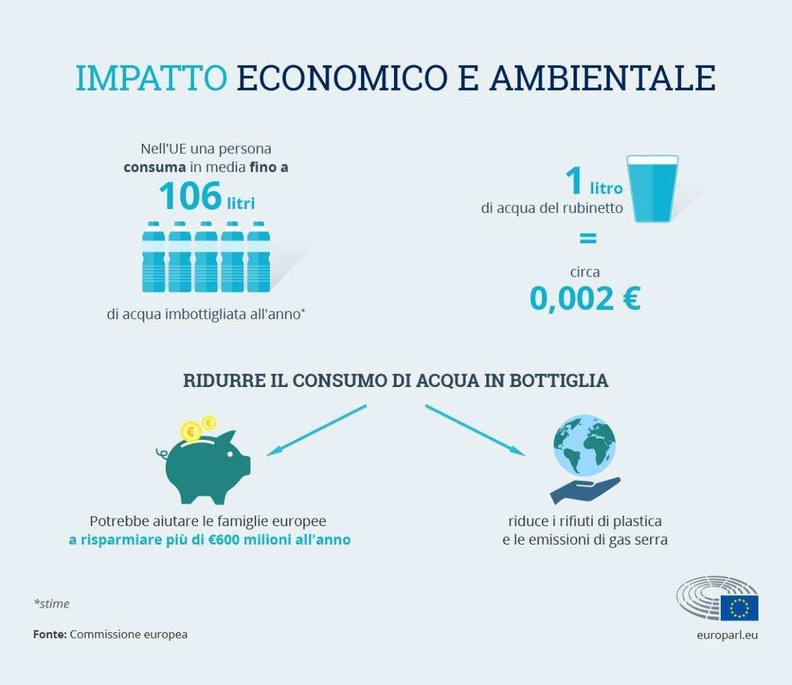 Acqua Potabile Nell Unione Europea Migliori Qualita E Accesso