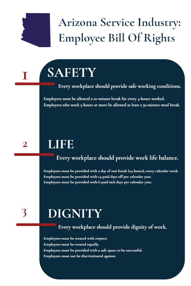 Arizona Service Industry Employee Bill Of Rights Policy Plan