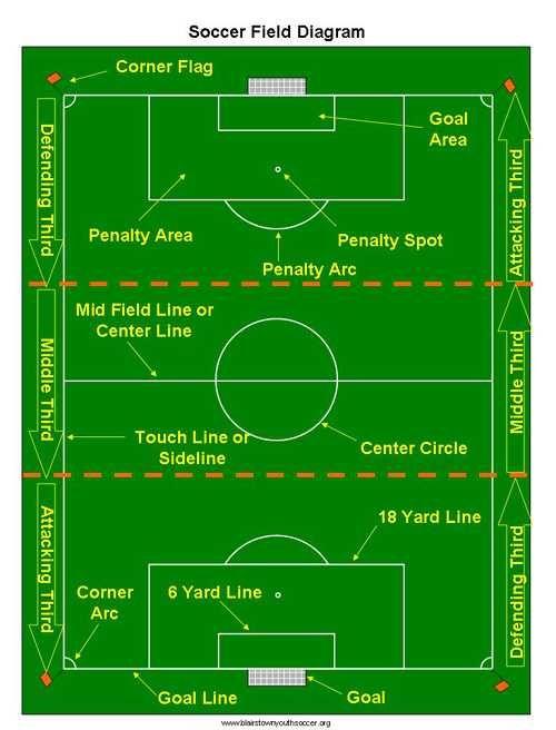 Soccer Field As Social Structure Soccer Soccer Field Soccer Games