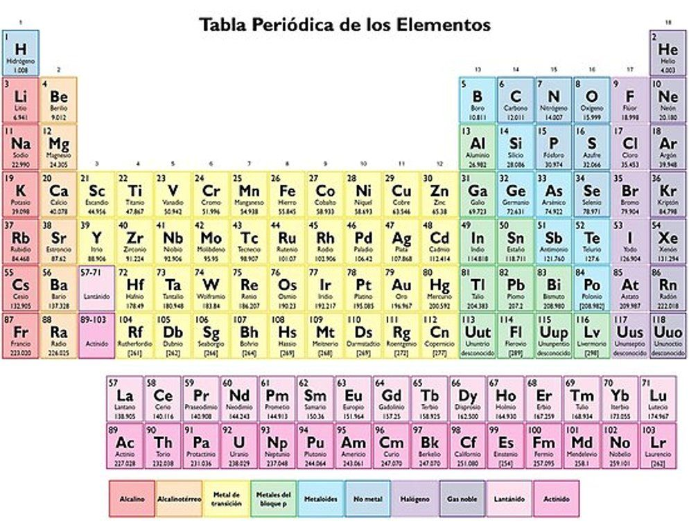 Tabla periodica hd tablaperiodica tablaperiodicacompleta tabla periodica hd tablaperiodica tablaperiodicacompleta tablaperiodicaparaimprimir tablaperiodica2018 tablaperiodicaelementos tablaperiodicadinamica urtaz Image collections