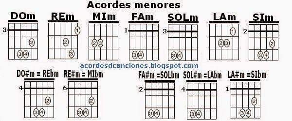 Imágenes de los acordes menores en Guitarra