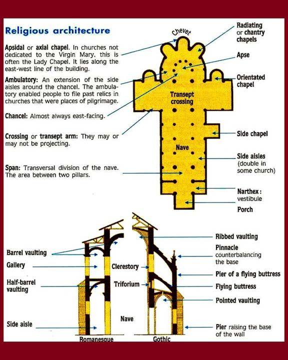 romanesque architecture plan Google Search Romanesque
