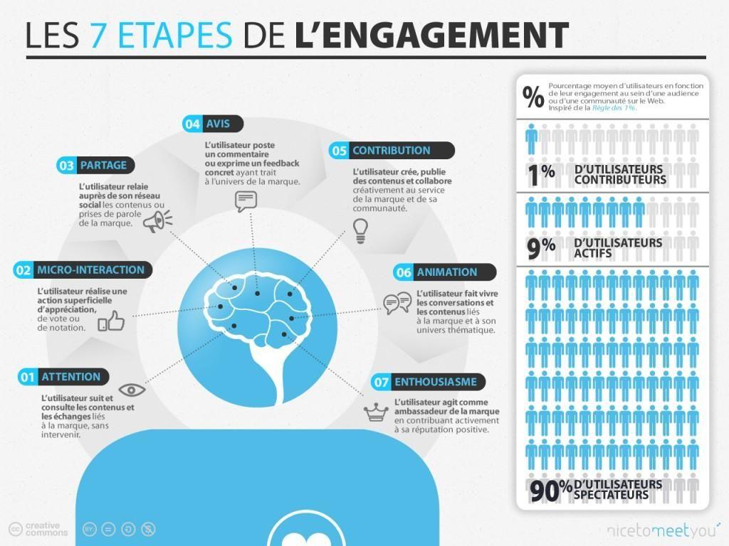 Infographie L Internaute Et Les 7 Etapes D Engagement Paperblog Marketing De L Entreprise Marketing Numerique Infographie