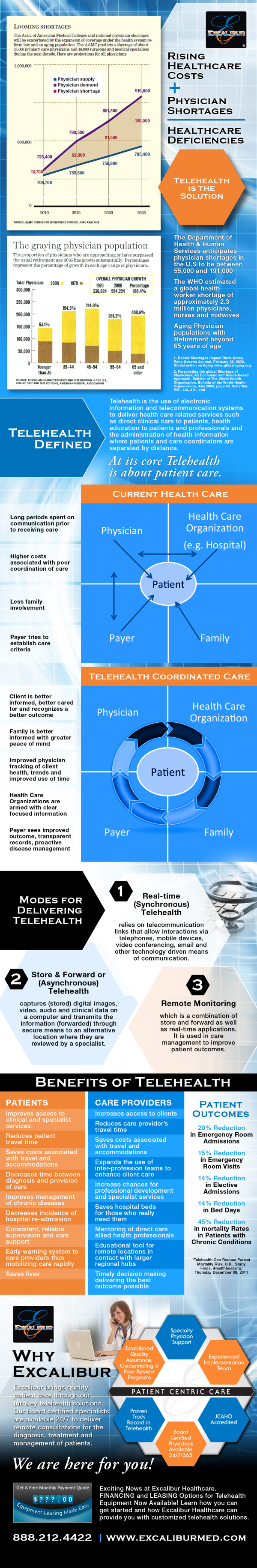 ☞ MD ☆☆☆ Rising healthcare costs and physician shortages. Is #telehealth the solution? #infographic #hcsm #hcsmeu