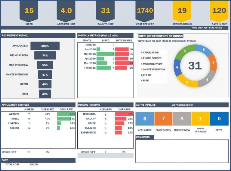 Recruitment Dashboard Excel Template Hr Metrics Download