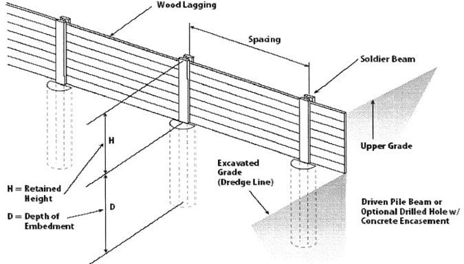 Components Of Soldier Pile Retaining Wall Concrete Retaining Walls Retaining Wall Wall Design