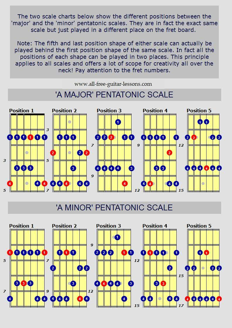 Pentatonic Scales | Guitar Lesson World