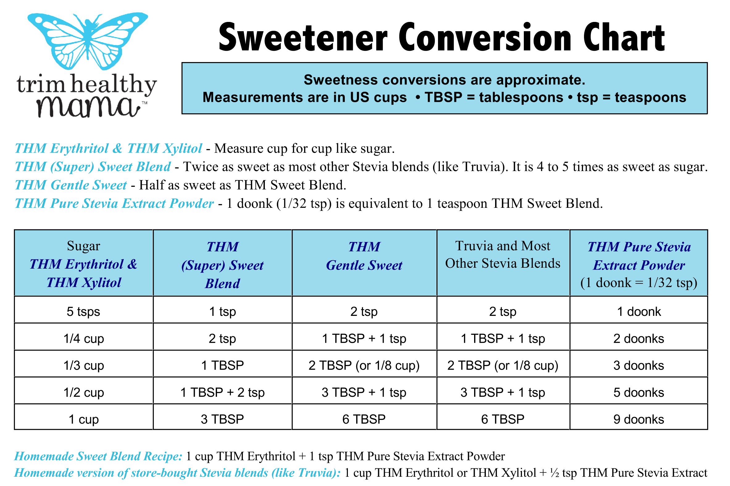 Sweetener Conversion Chart Included Gentle Sweet