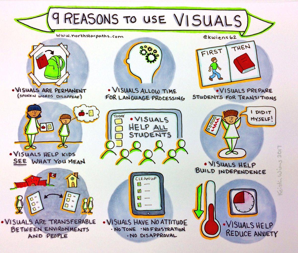 9 Reasons To Use Visuals