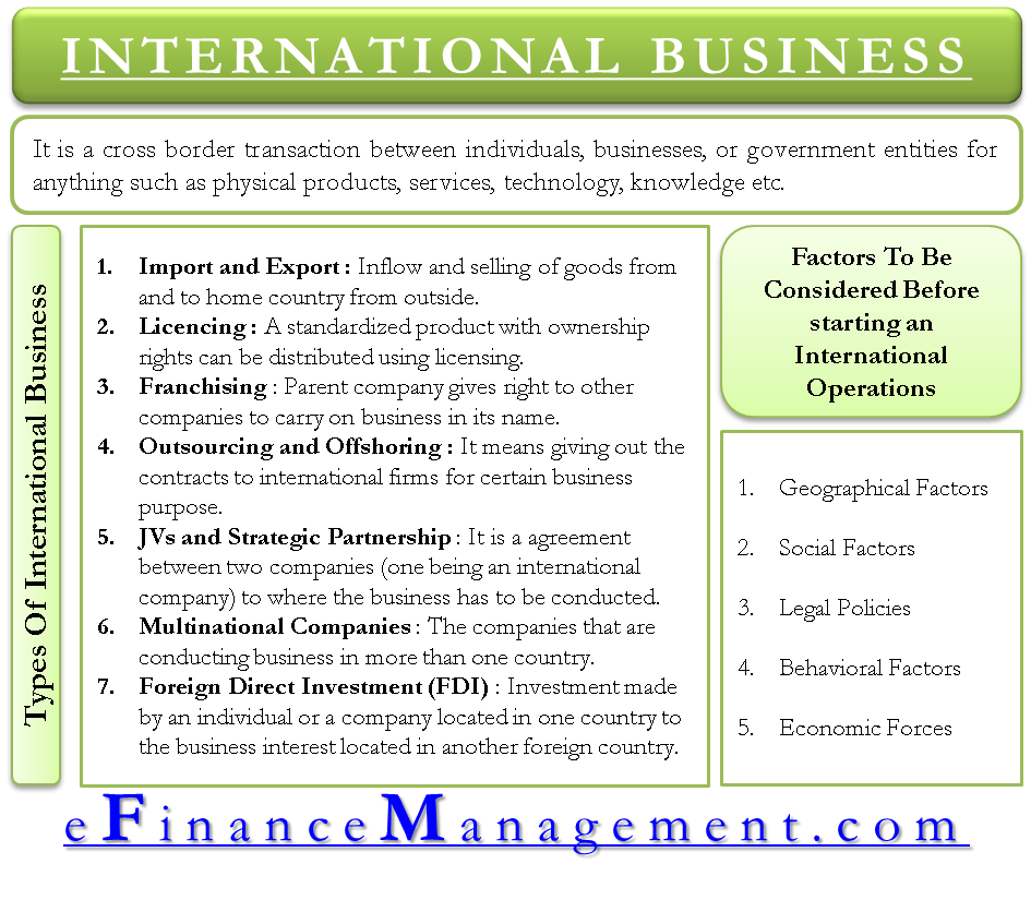 International Business Meaning, Types & Factors