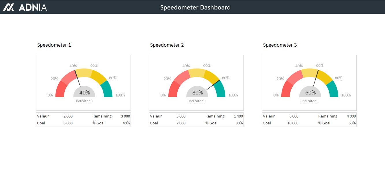 Excel Dashboard Templates Speedometer Excel Dashboards Pinterest