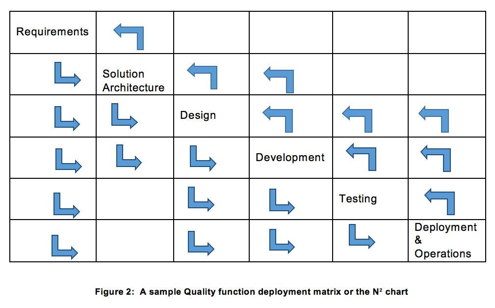 How to improve the quality of project execution project