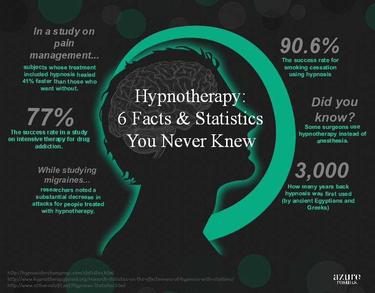 Is practicing hypnotherapy legal in California?