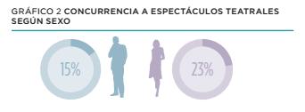 El 23% de los espectadores de teatro son mujeres, mientras que sólo el 15% son hombres. (Fuente: http://sinca.cultura.gob.ar/sic/encuestas/archivos/teatro-01-a4.pdf )