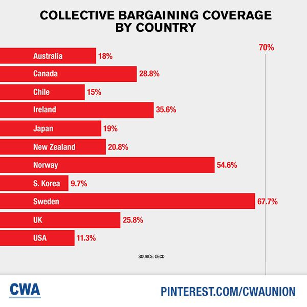 The decline in collective bargaining coverage in the U.S. is not happening in other countries. The destruction of bargaining rights has resulted in growing inequality in the U.S. http://go.cwa.net/ZWjCRN
