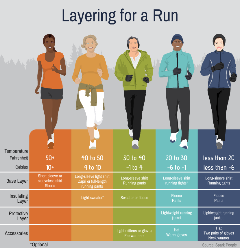 874245f3840fe If you run outside, you know how important it is to consider your choice of  clothing. Here's a short graphic that's great reference for keeping safe  and ...