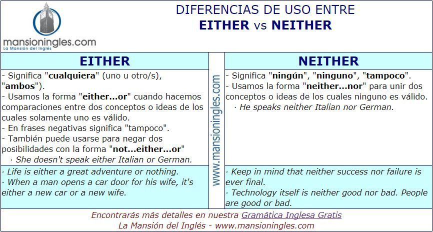 Diferencia en inglés entre Either y Neither | Ingles ...
