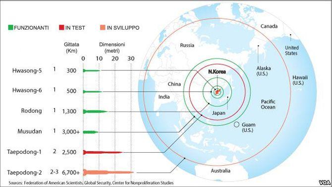 North Korea's missiles range