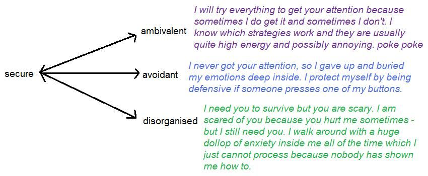attachment styles cheat sheet adulthood - Google Search