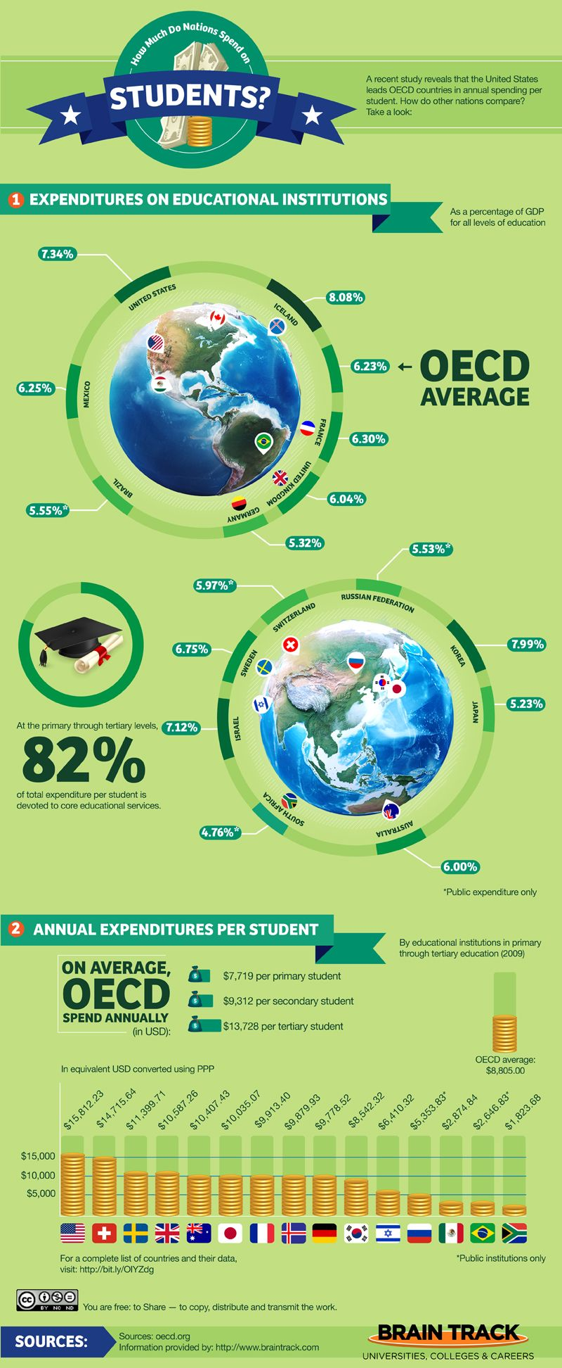 How much do nations spend on students? #infographic
