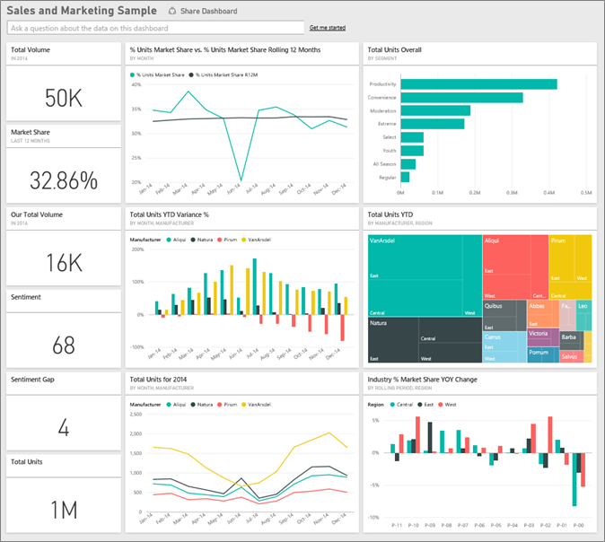 Sales  Marketing Sample For Power Bi Take A Tour  Power Bi