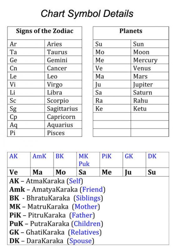 Free Birth Chart Calculator Free birth chart, Zodiac