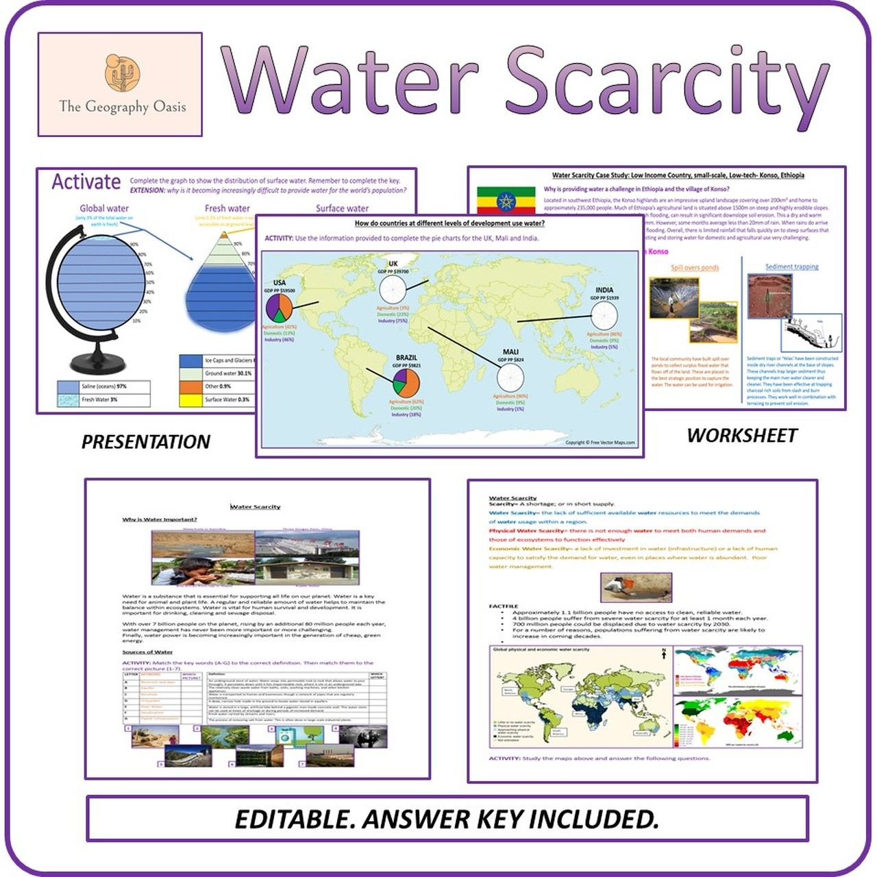Water Scarcity In