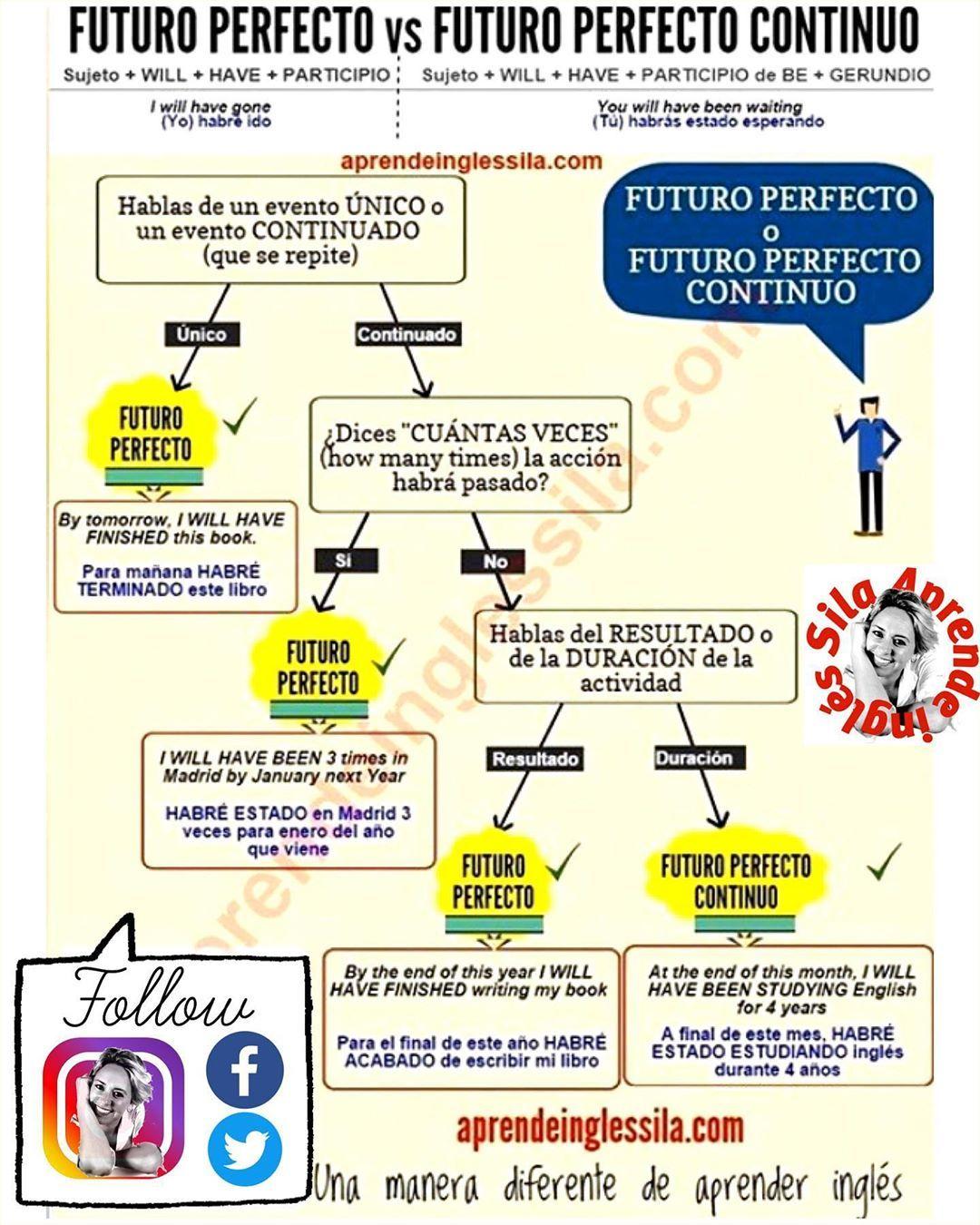 ѕιℓα ιиgℓéѕ Ha Compartido Una Foto En Instagram Inglés Avanzado Futuro Perfecto Vs Futuro Perfecto Continuo Aprender Inglés Ingles Sila