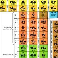 David Barrett & Scott Matthews | Radium Lustre