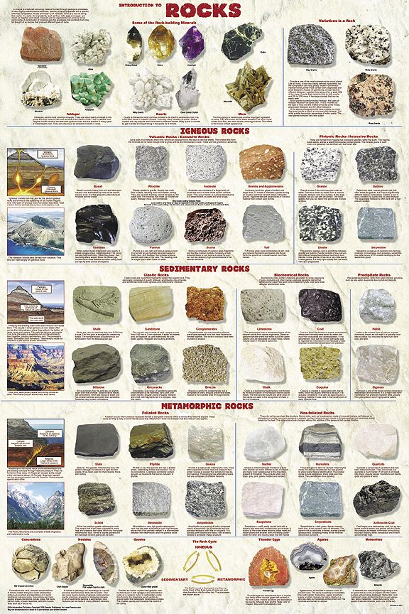 Types of rocks-poster | Kids Education | Pinterest | Products ...