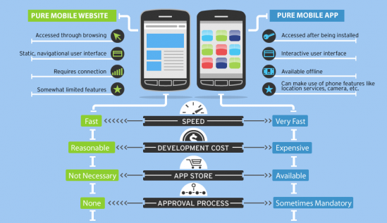 Mobile Web v/s Hybrid Native : Tips to Choose your Mobile ...
