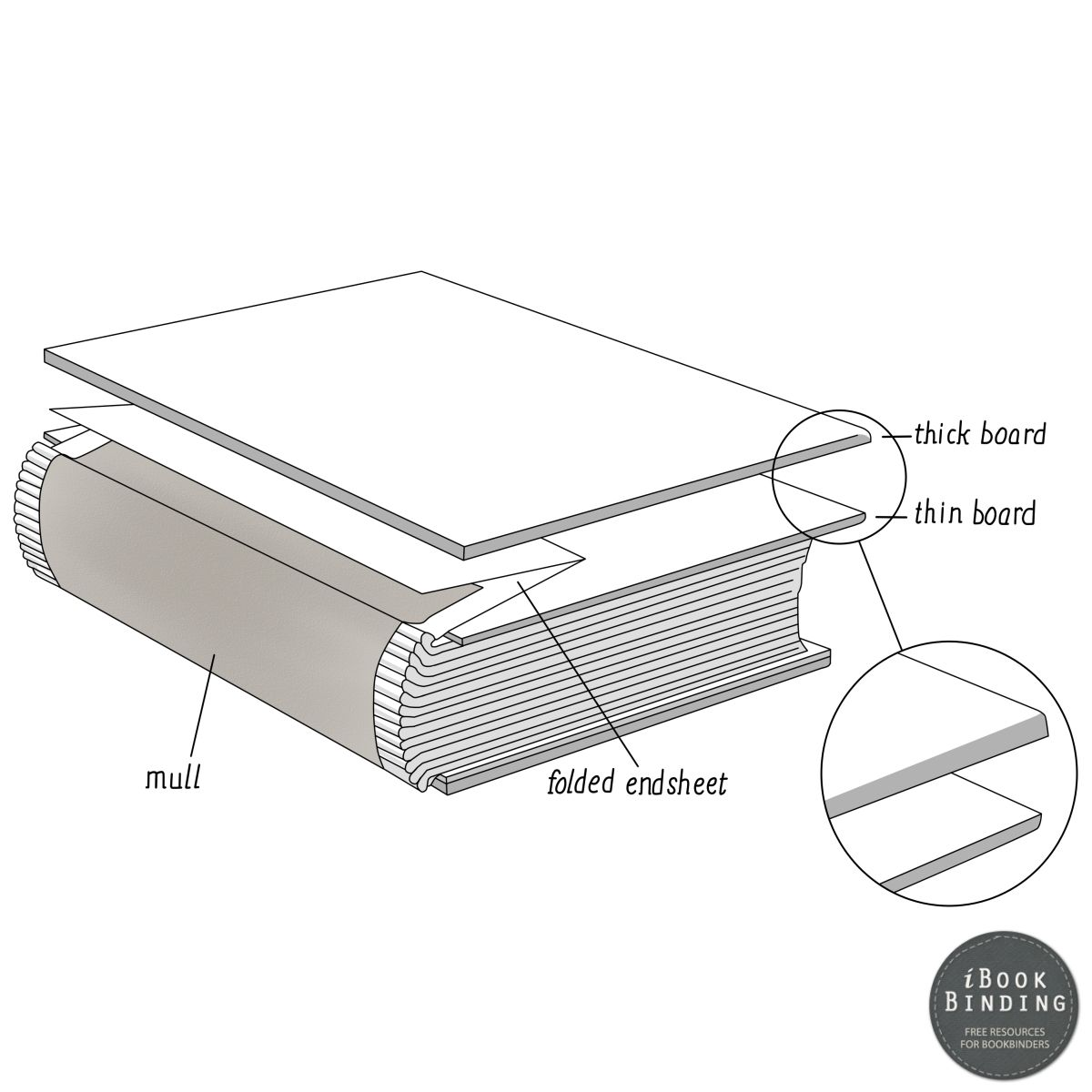 11. Making Split Cover Boards For Larger Books