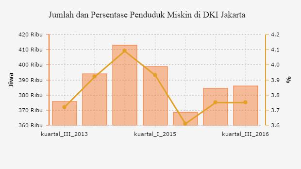 Akhir 2016 Jumlah Penduduk Miskin Di Dki Jakarta Bertambah Databoks Statistik