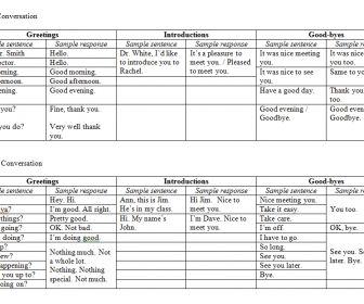 Formal vs informal greetings worksheet greeting formal and formal vs informal greetings worksheet m4hsunfo