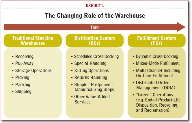 The Changing Role Of The Warehouse Warehouse Supply Chain