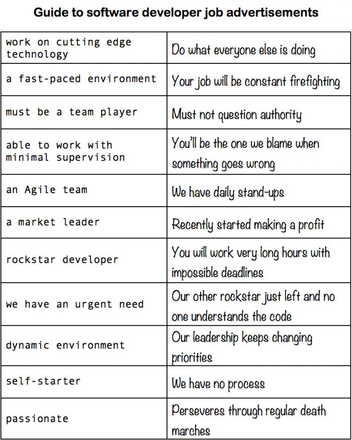 The Real Guide To Interpreting Developer Job Ads  Job Ads