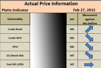 PLATTS PRICING | OIL PRICING | D2 PRICING | D6 PRICING | JET
