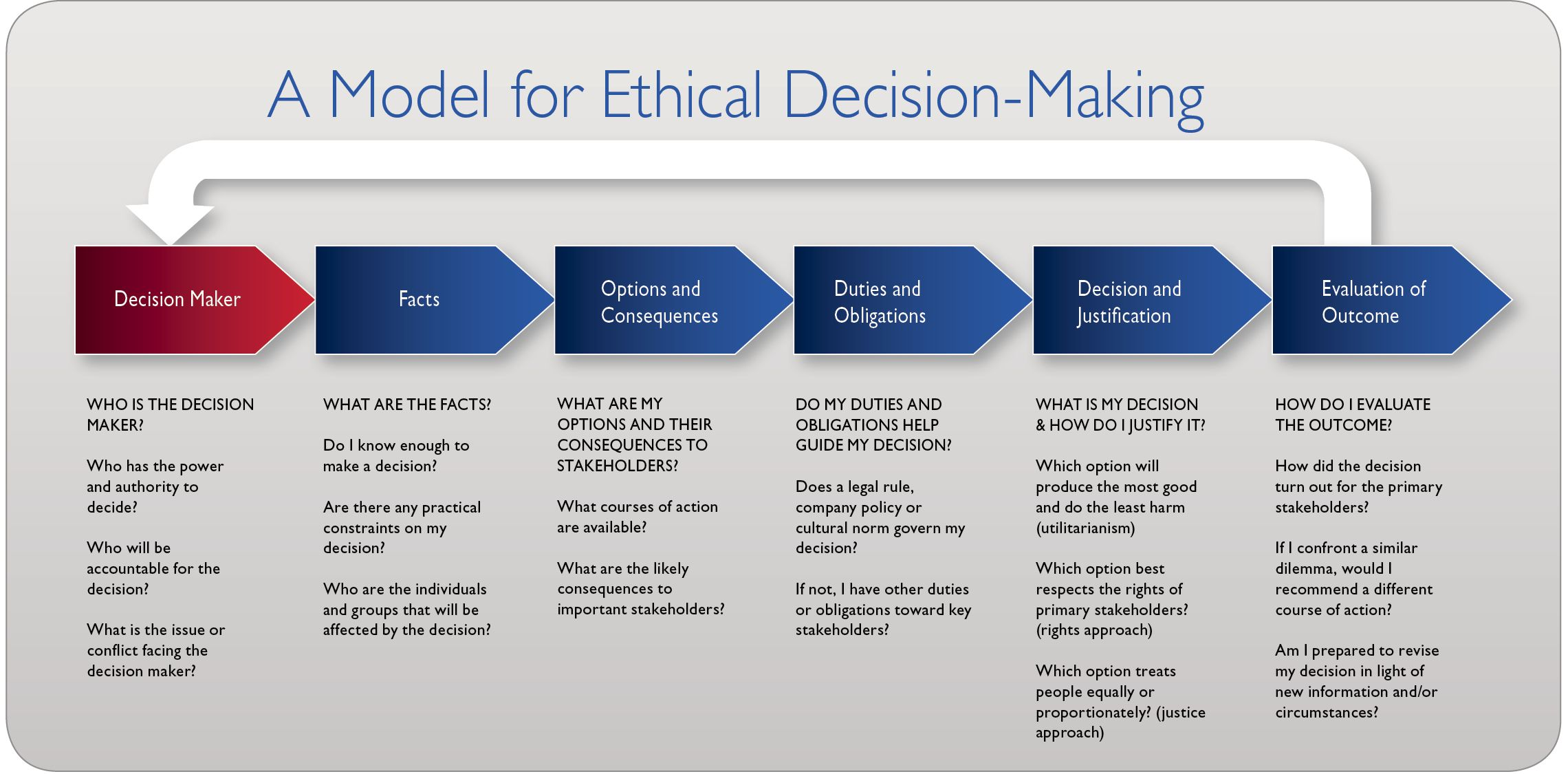 Image Result For Ethical Decision Making Model