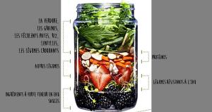 explication en image salades en bocaux pinterest salade salade repas et recette. Black Bedroom Furniture Sets. Home Design Ideas