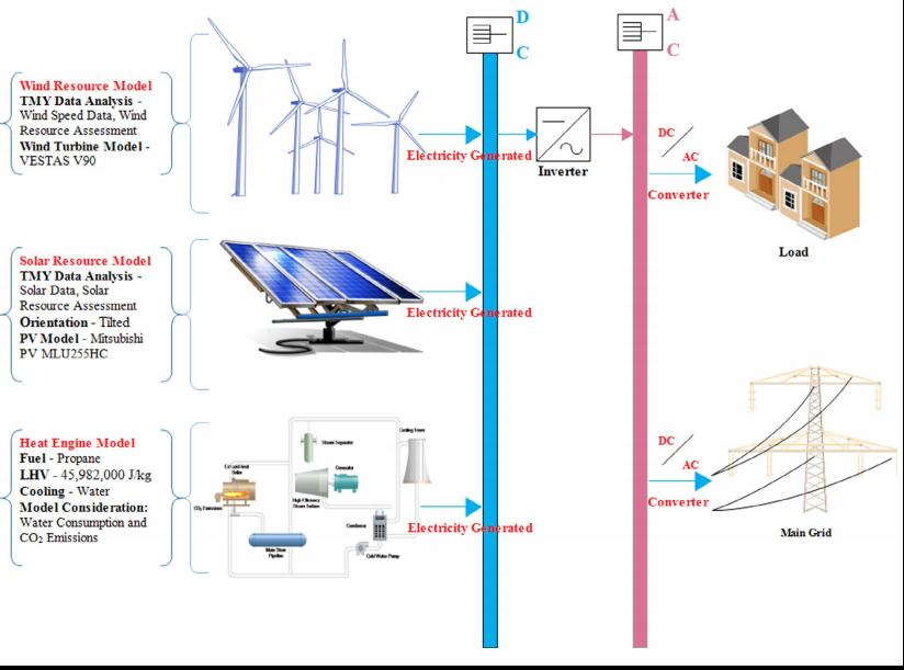 A Hybrid #SolarPV #WindTurbine Rankine cycle for #Electricity ...