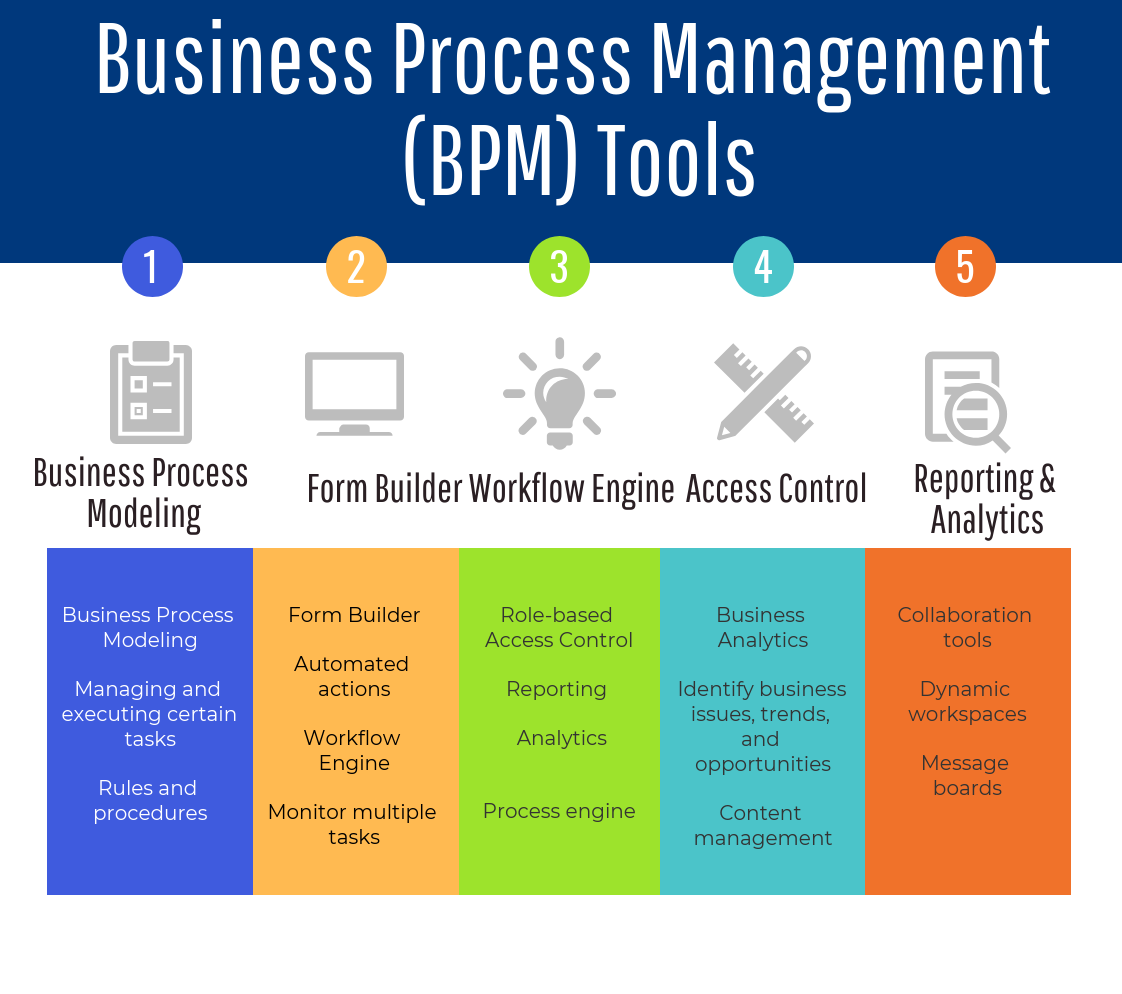 70 Top Open Source And Free Bpm Tools The Best Of