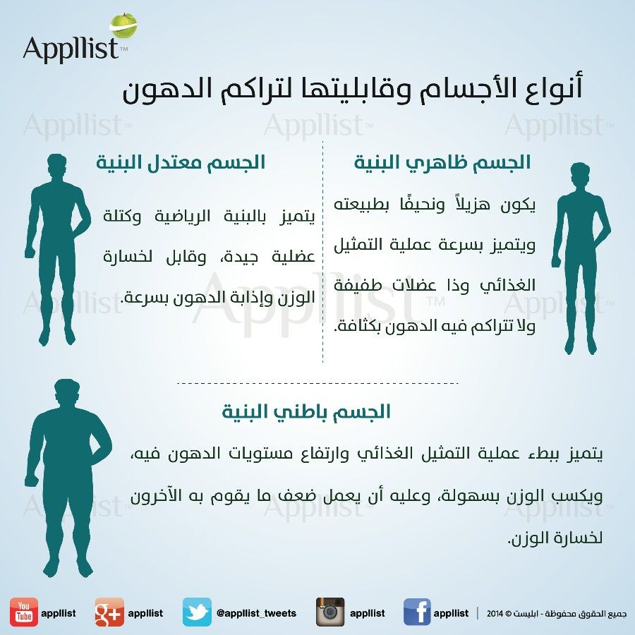 Pin By Mohamed Atwa On Applist Memes Health Fitness Body